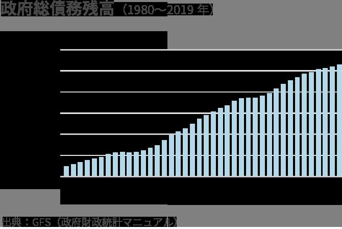 政府総債務残高(1980~2019年)