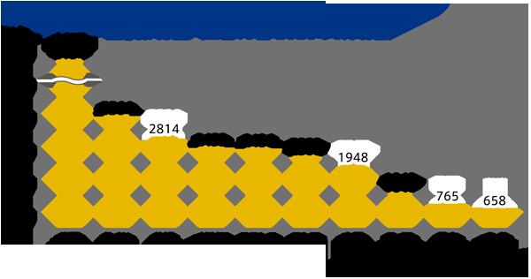公的機関の「金」保有量(上位10位 2019年12月末現在)