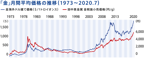 「金」月間平均価格の推移(1973~2020.7)